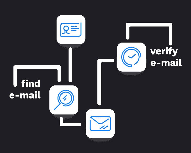 flow e-mail sales rocks