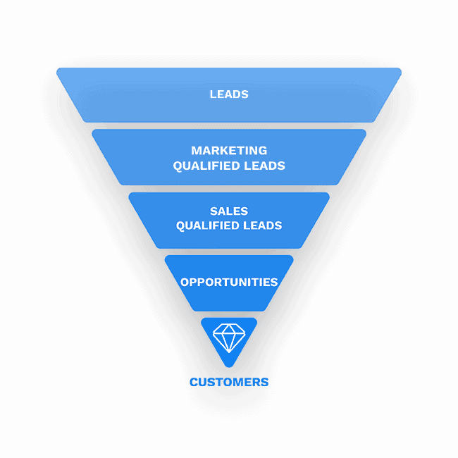 leads customers funnel