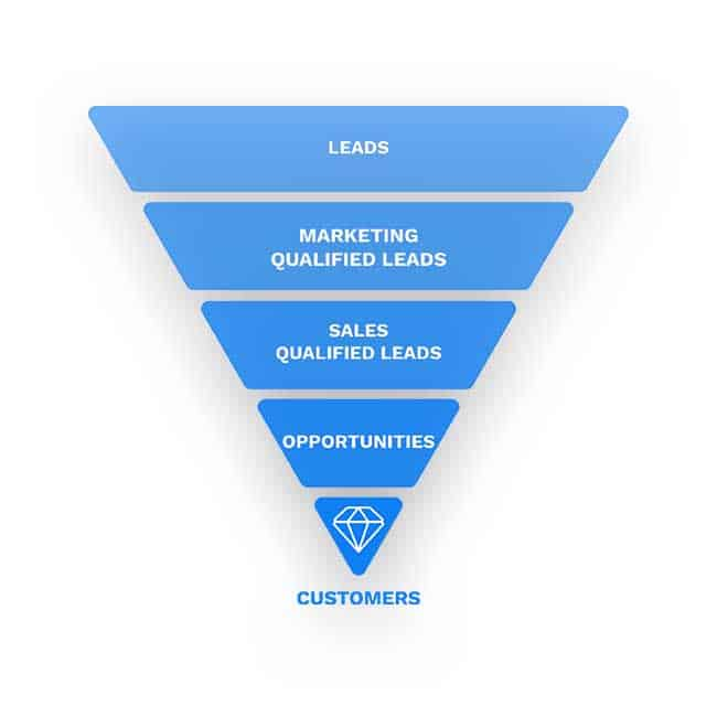 leads-to-customers