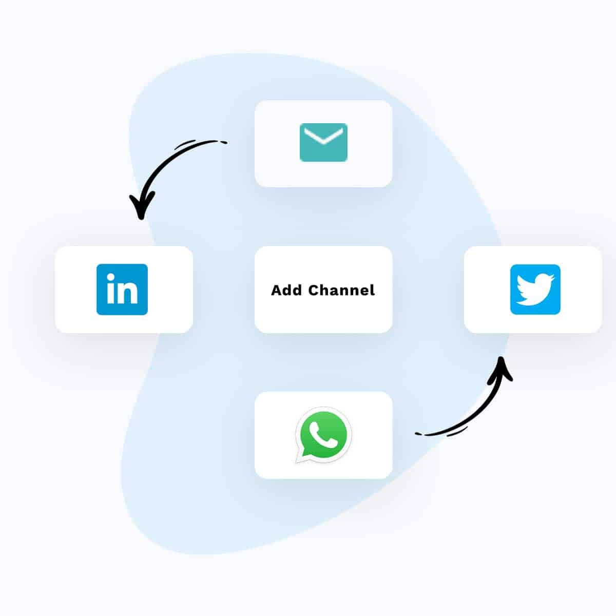 multichannel-email-drip-campaigns