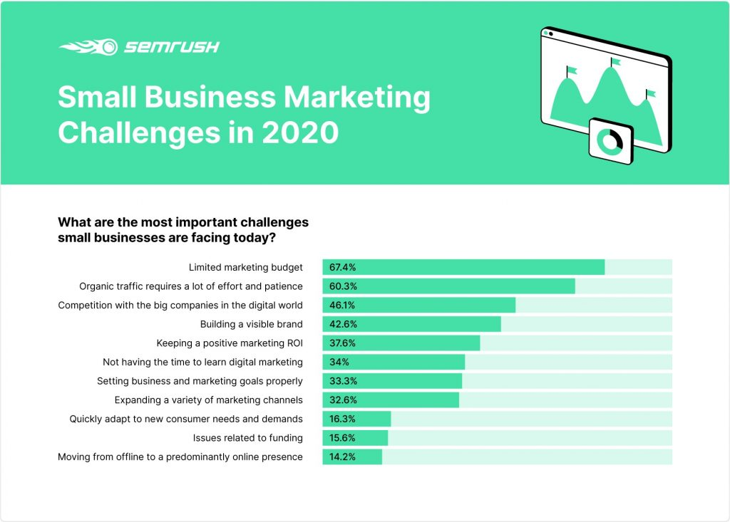 rates-of-small-businesses-marketing-challenges-in-2020