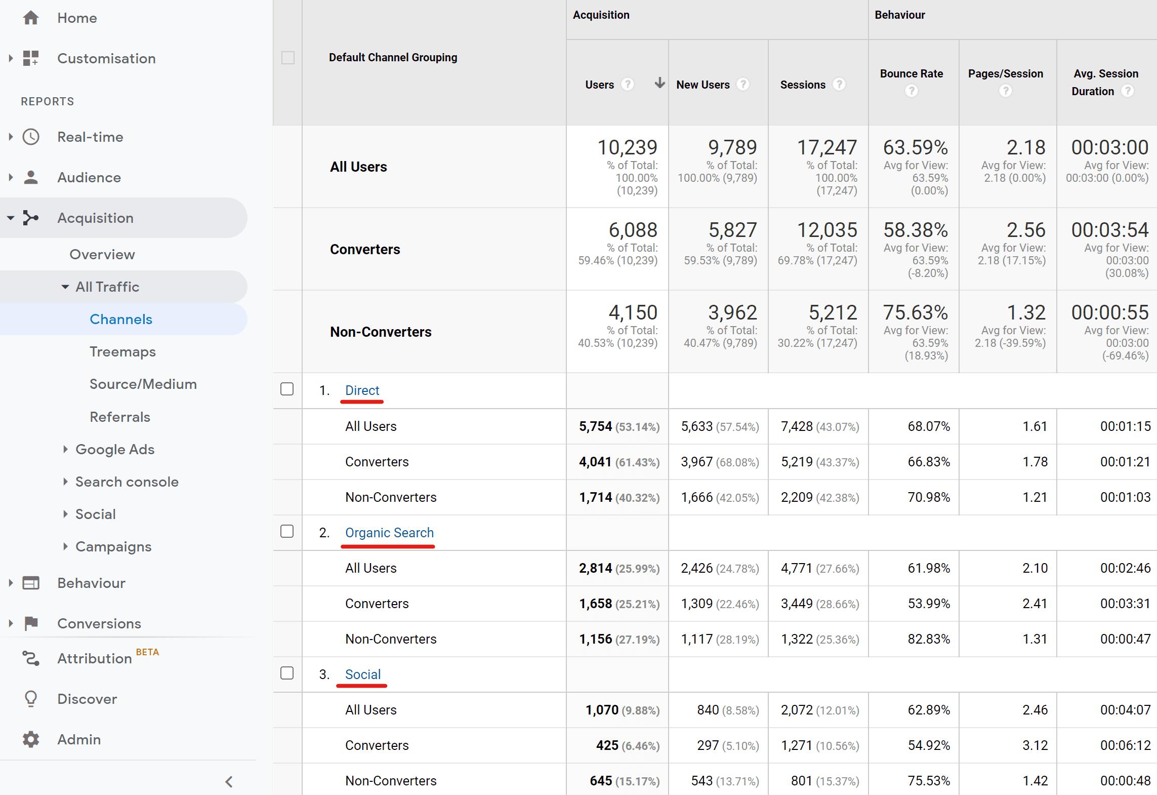 Inbound Prospecting Converters per channel Sales.Rocks - Google Analytics