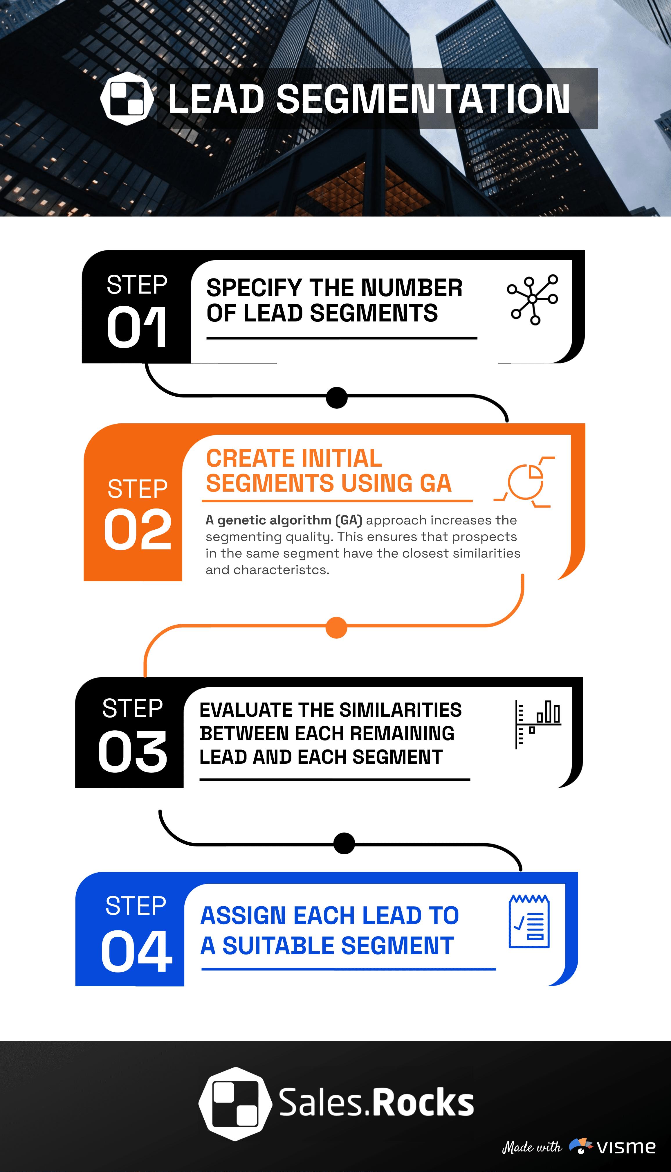 Lead Segmentation Sales.Rocks