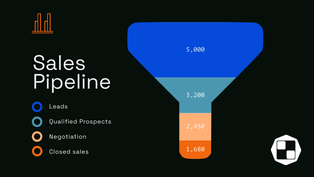 The B2B Sales Funnel for Prospecting