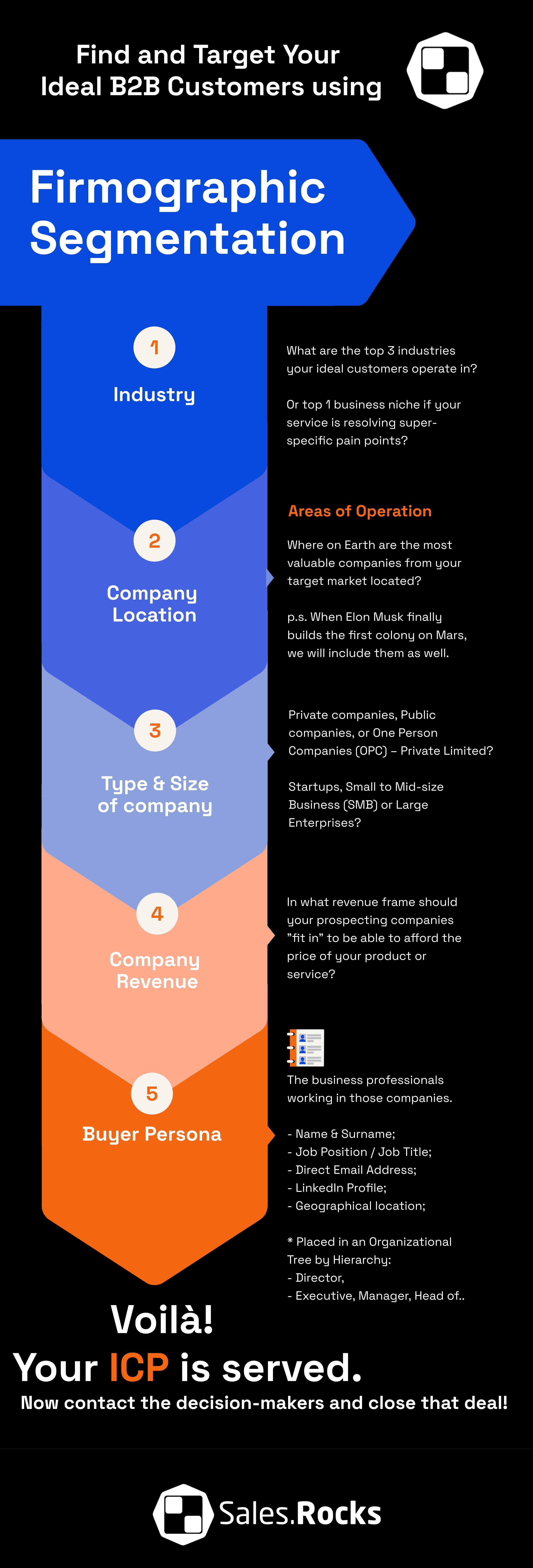 Firmographic Segmentation for Ideal Customer Profile