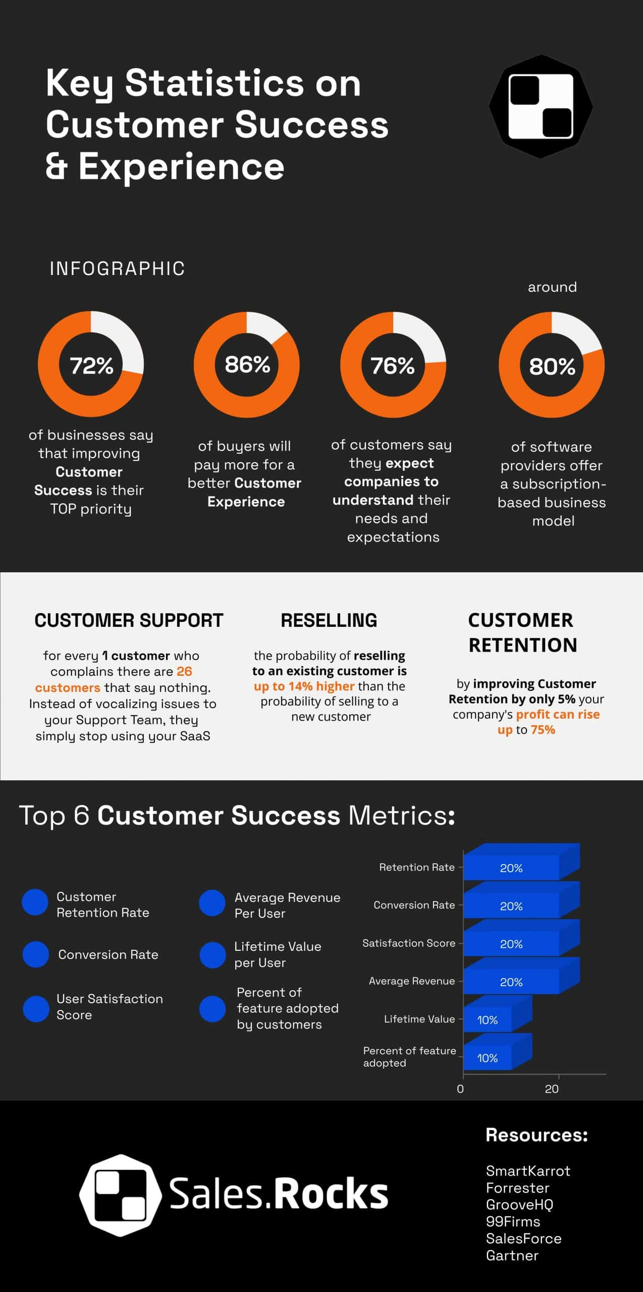 B2B SaaS Customer Success Stats